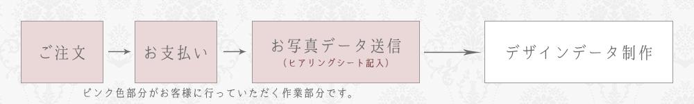 ご注文→お支払い→お写真データ送付(ヒアリングシート記入)→デザインデータ制作